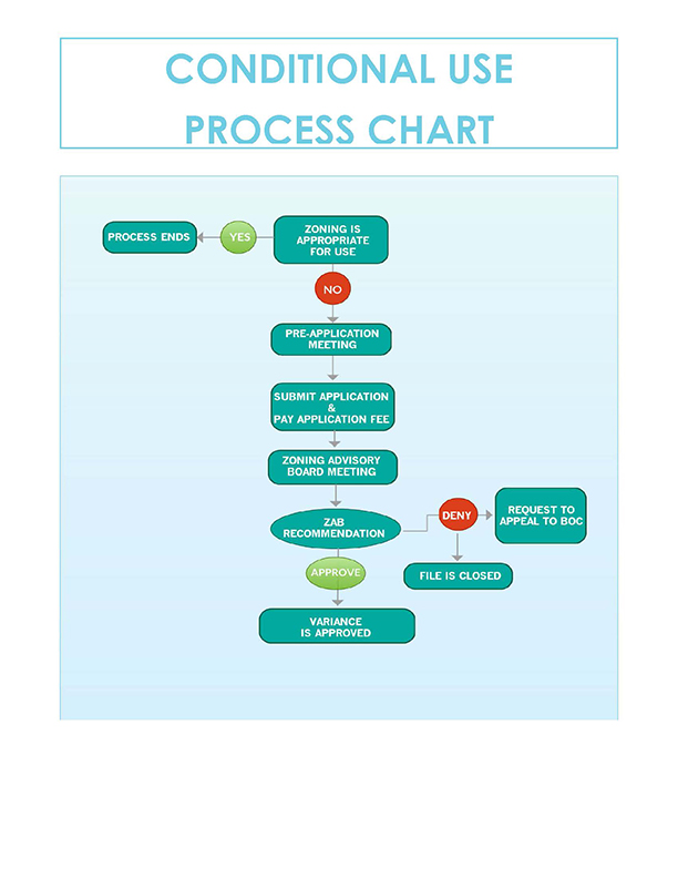Conditional Use Process Chart