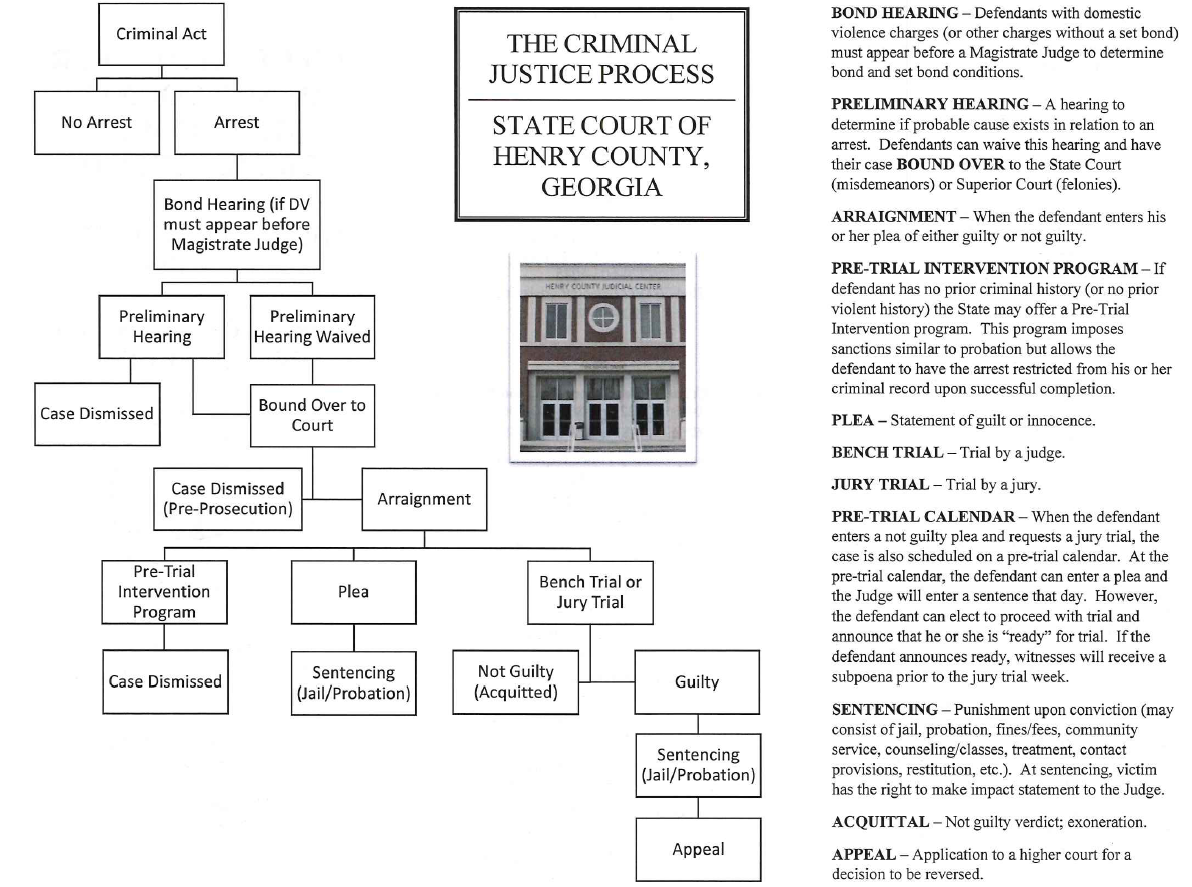 Henry County Board of Commissioners > Departments > Courts